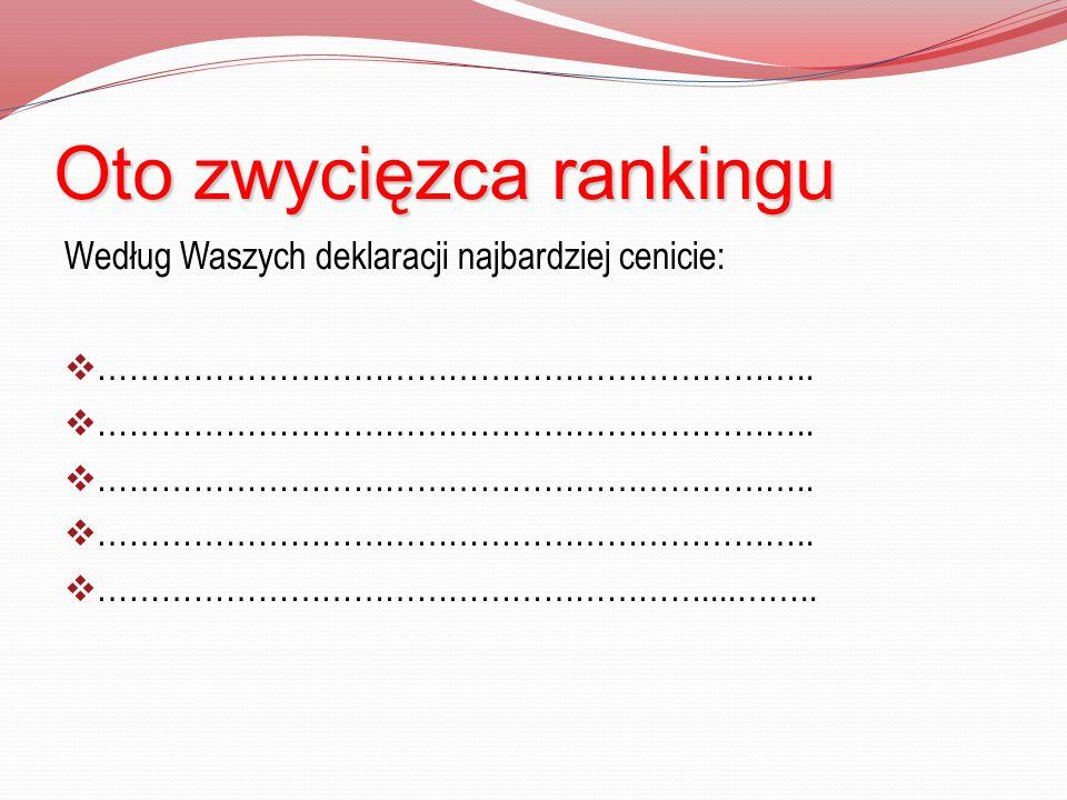 Oto zwycięzca rankingu