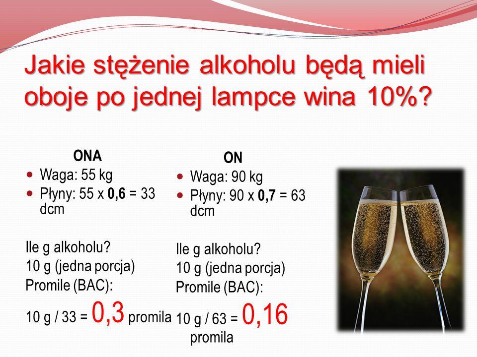 Jakie stężenie alkoholu będą mieli oboje po jednej lampce wina 10%
