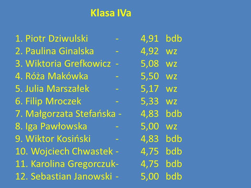 Klasa IVa 1. Piotr Dziwulski - 4,91 bdb 2. Paulina Ginalska - 4,92 wz 3.