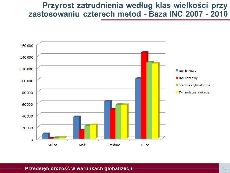 Przyrost zatrudnienia według klas wielkości przy zastosowaniu czterech metod - Baza INC 2007 - 2010