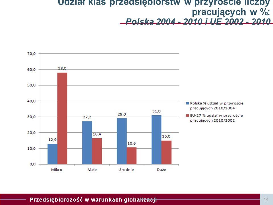 Udział klas przedsiębiorstw w przyroście liczby pracujących w %: Polska 2004 - 2010 i UE 2002 - 2010