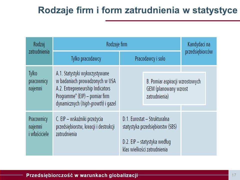 Rodzaje firm i form zatrudnienia w statystyce