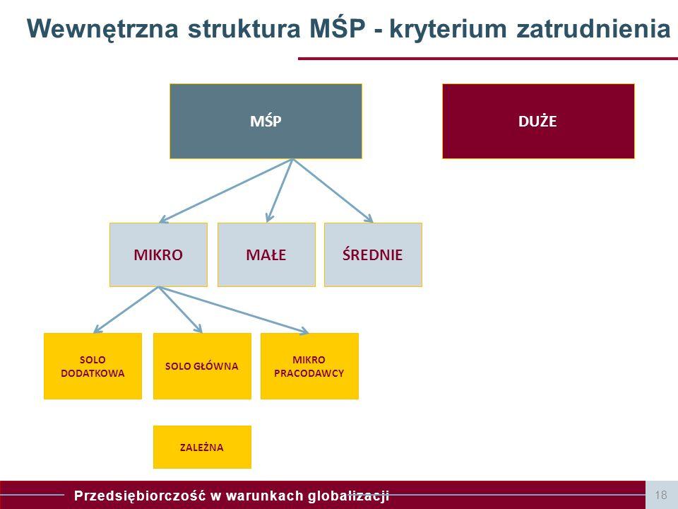 Wewnętrzna struktura MŚP - kryterium zatrudnienia