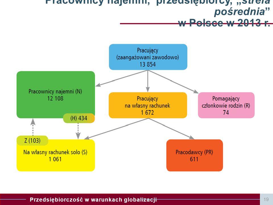 """Pracownicy najemni, przedsiębiorcy, """"strefa pośrednia w Polsce w 2013 r."""