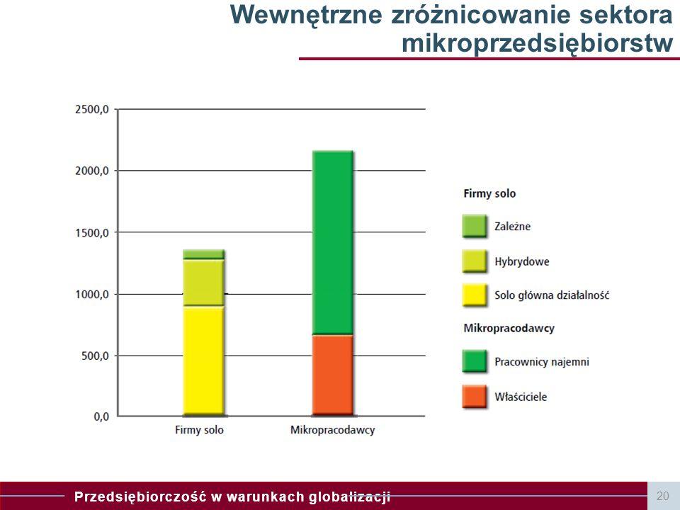 Wewnętrzne zróżnicowanie sektora mikroprzedsiębiorstw