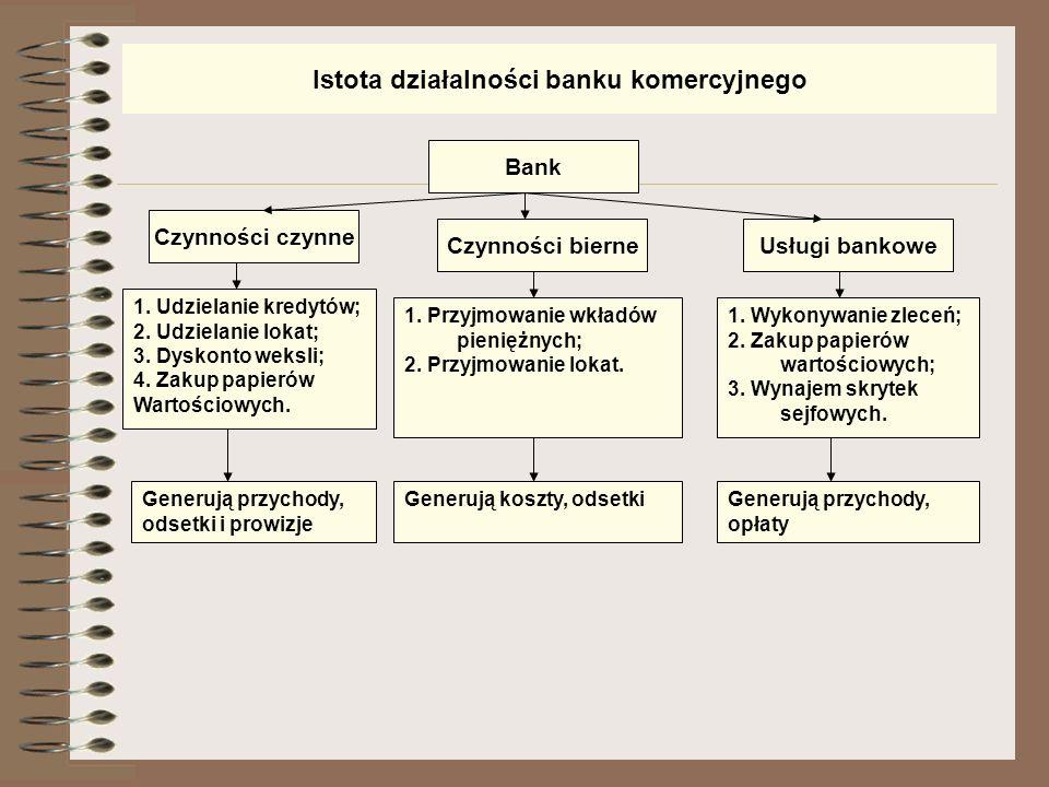 Istota działalności banku komercyjnego