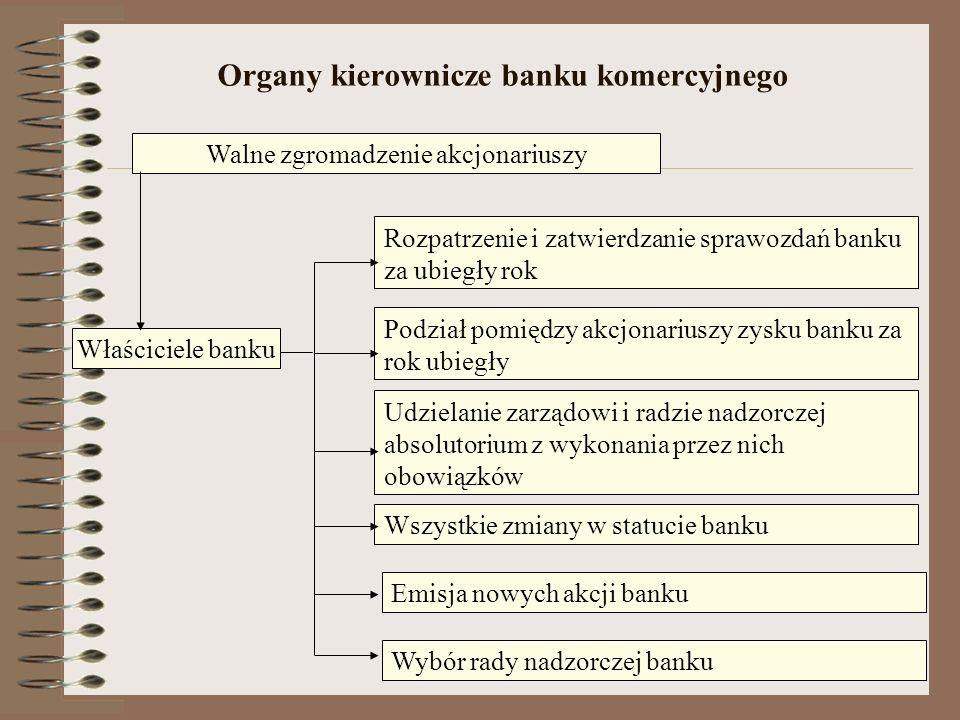 Organy kierownicze banku komercyjnego