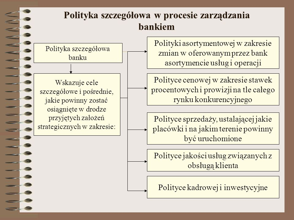 Polityka szczegółowa w procesie zarządzania bankiem