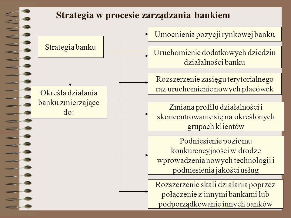 Strategia w procesie zarządzania bankiem