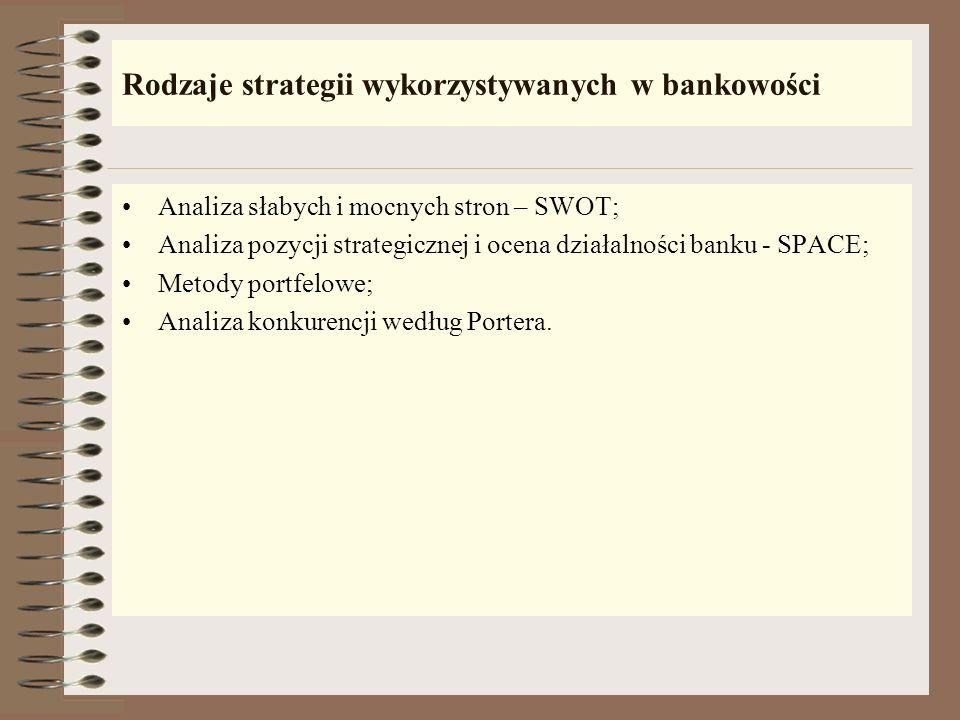 Rodzaje strategii wykorzystywanych w bankowości