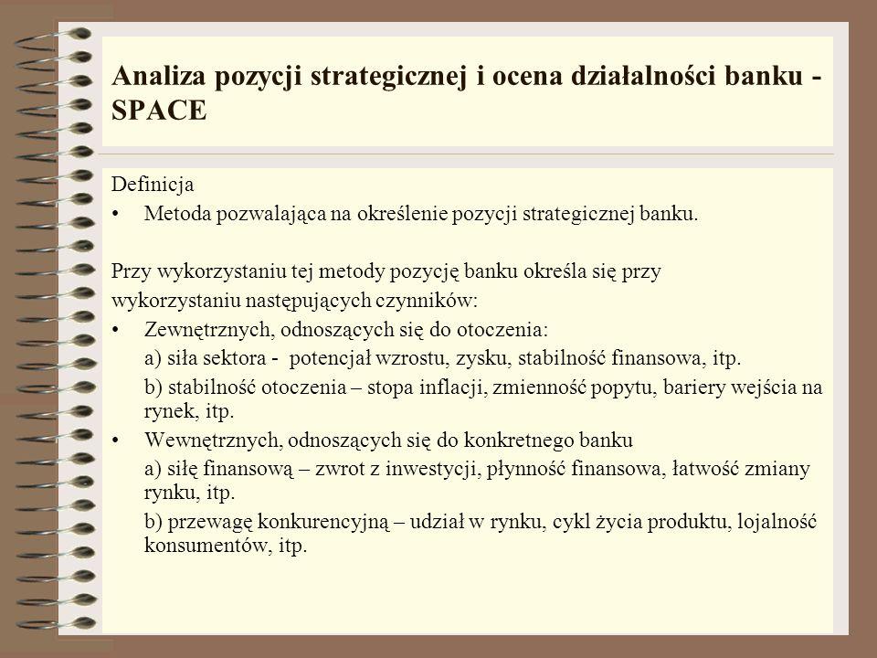 Analiza pozycji strategicznej i ocena działalności banku - SPACE