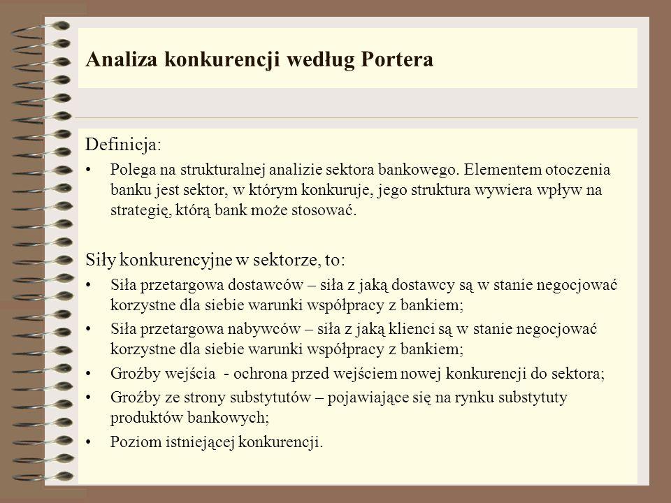 Analiza konkurencji według Portera