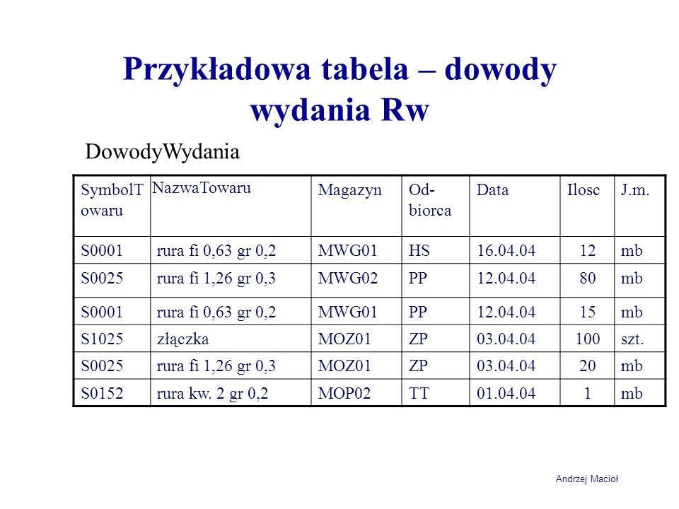 Przykładowa tabela – dowody wydania Rw