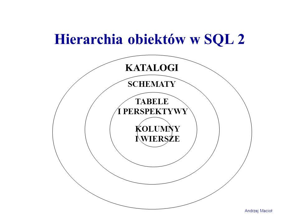 Hierarchia obiektów w SQL 2