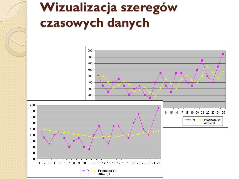Wizualizacja szeregów czasowych danych