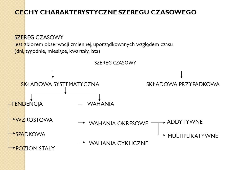 CECHY CHARAKTERYSTYCZNE SZEREGU CZASOWEGO