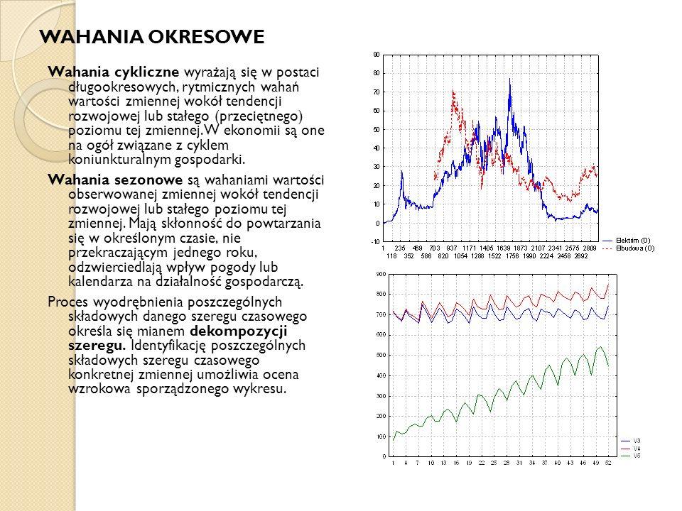 WAHANIA OKRESOWE