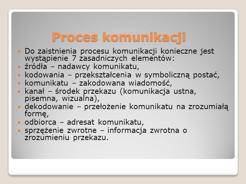 Proces komunikacji Do zaistnienia procesu komunikacji konieczne jest wystąpienie 7 zasadniczych elementów: