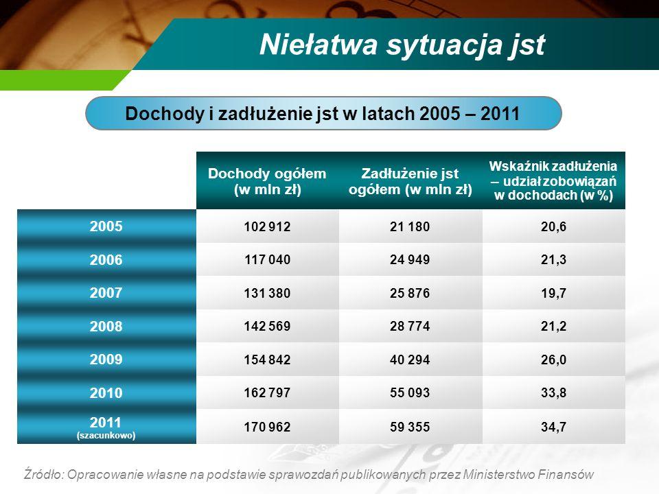 Niełatwa sytuacja jst Dochody i zadłużenie jst w latach 2005 – 2011