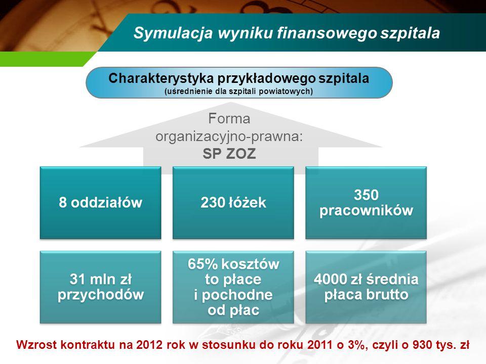 Forma organizacyjno-prawna: SP ZOZ