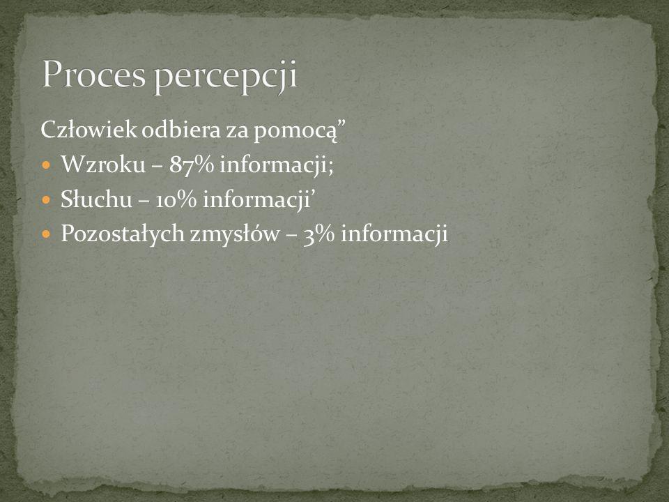 Proces percepcji Człowiek odbiera za pomocą Wzroku – 87% informacji;