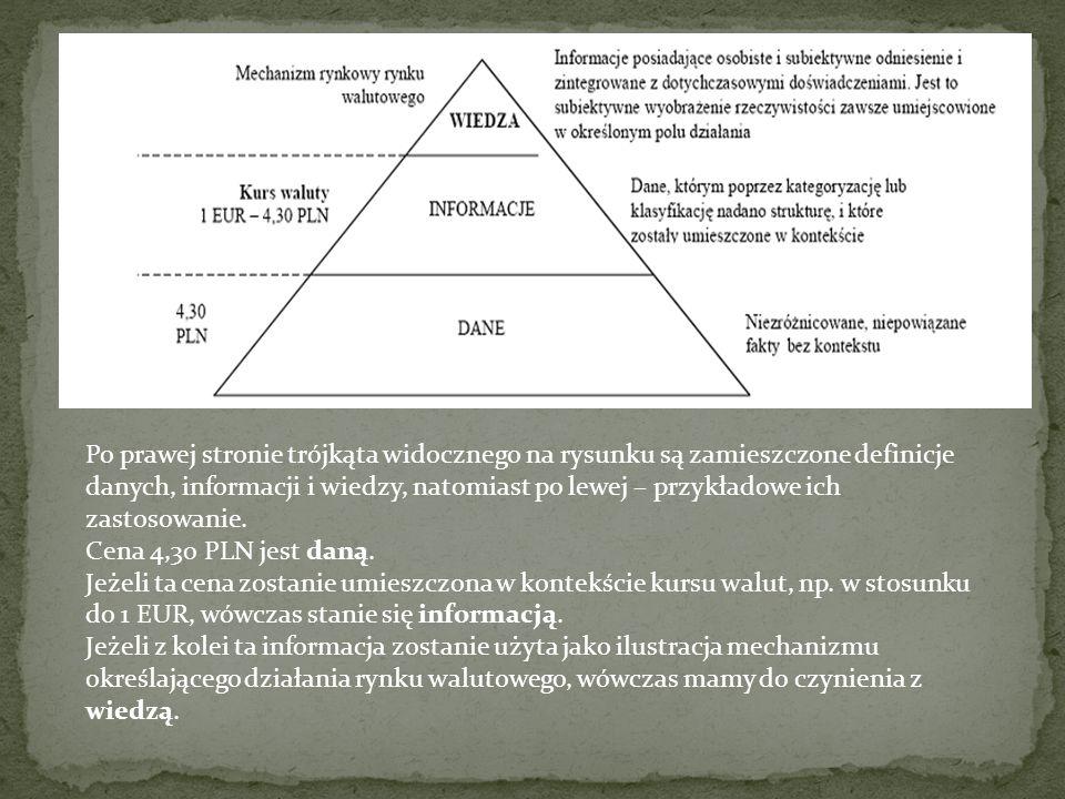 Po prawej stronie trójkąta widocznego na rysunku są zamieszczone definicje danych, informacji i wiedzy, natomiast po lewej – przykładowe ich zastosowanie.