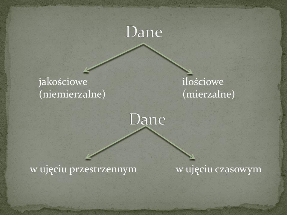Dane Dane jakościowe ilościowe (niemierzalne) (mierzalne)