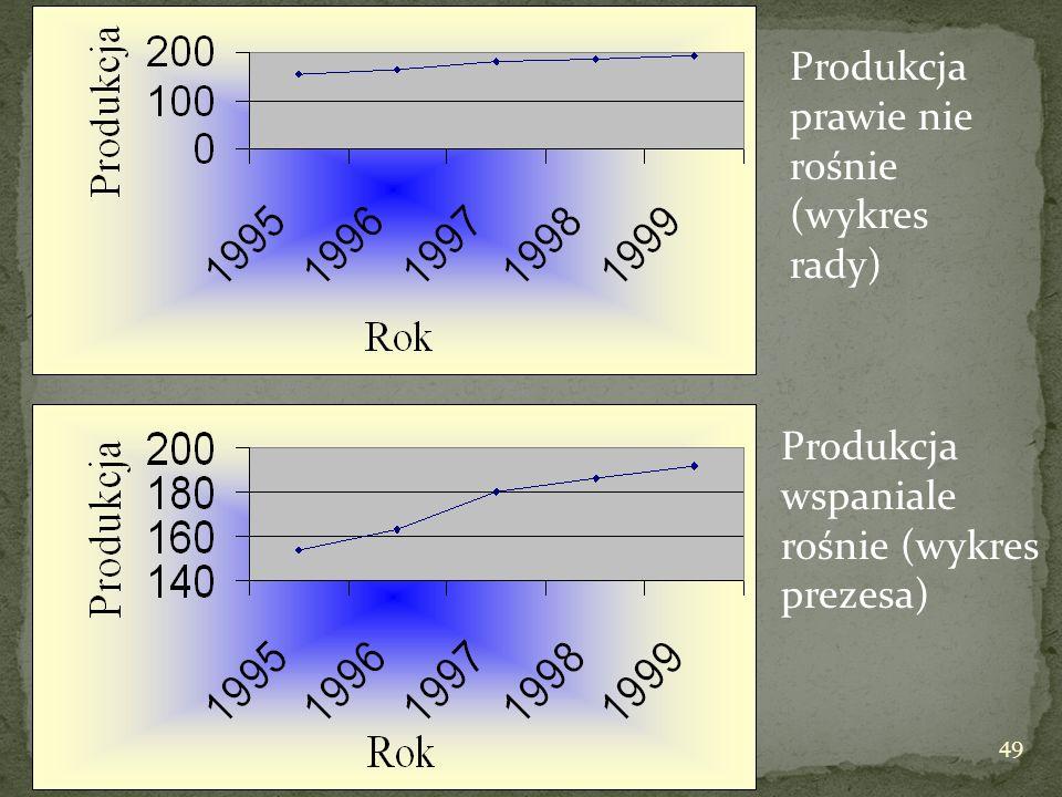 Produkcja prawie nie rośnie (wykres rady)