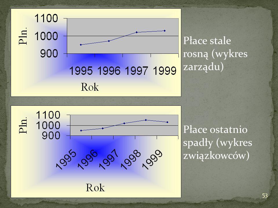 Płace stale rosną (wykres zarządu)