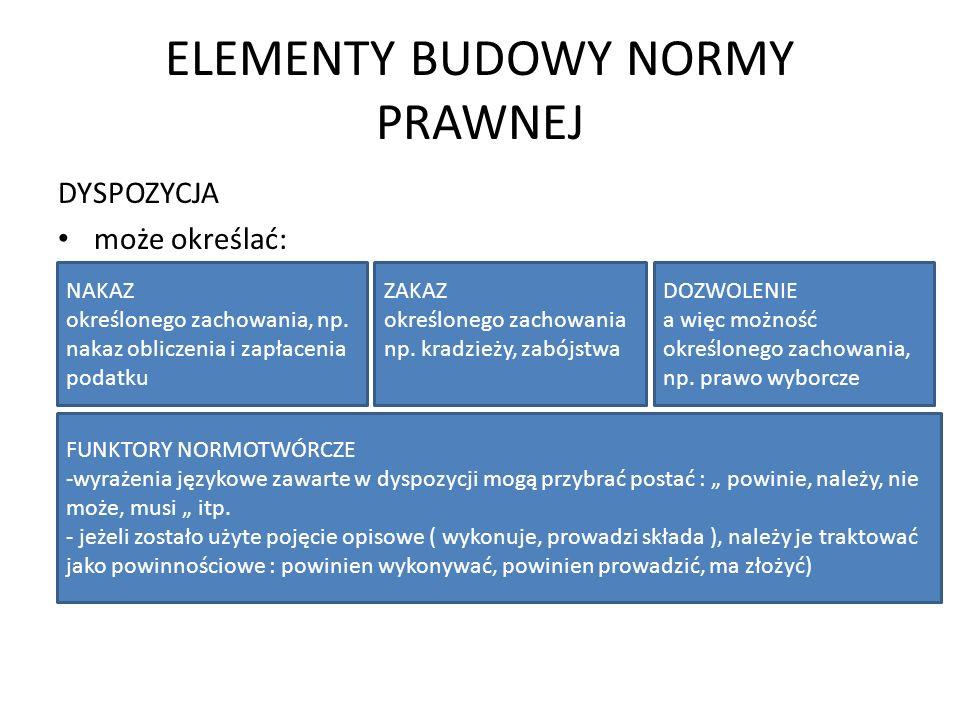 ELEMENTY BUDOWY NORMY PRAWNEJ
