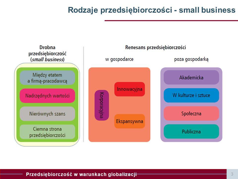 Rodzaje przedsiębiorczości - small business