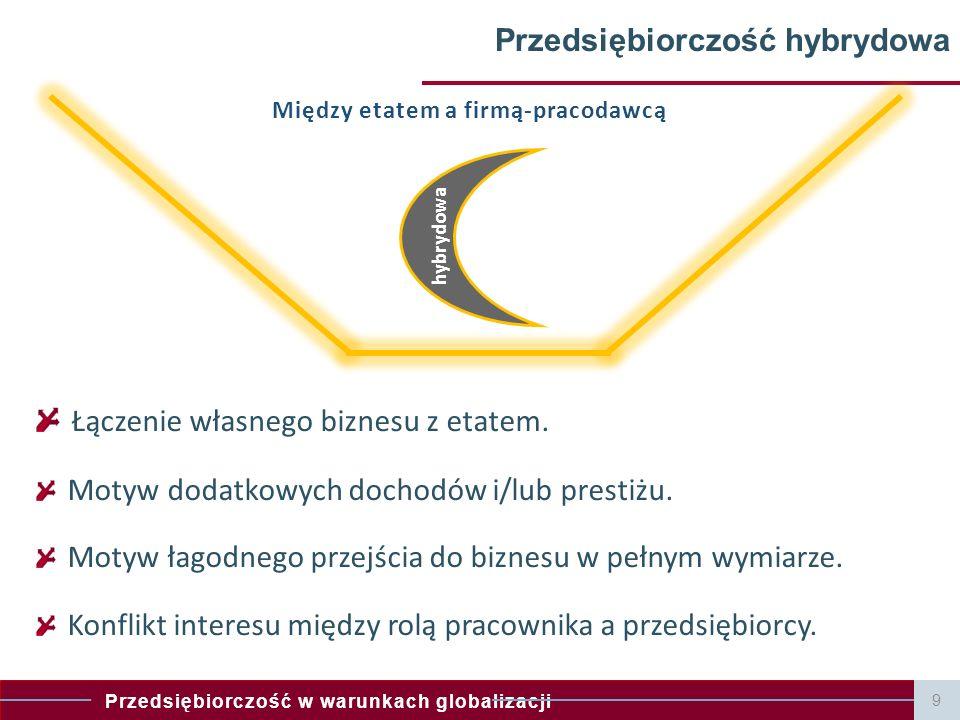 Przedsiębiorczość hybrydowa