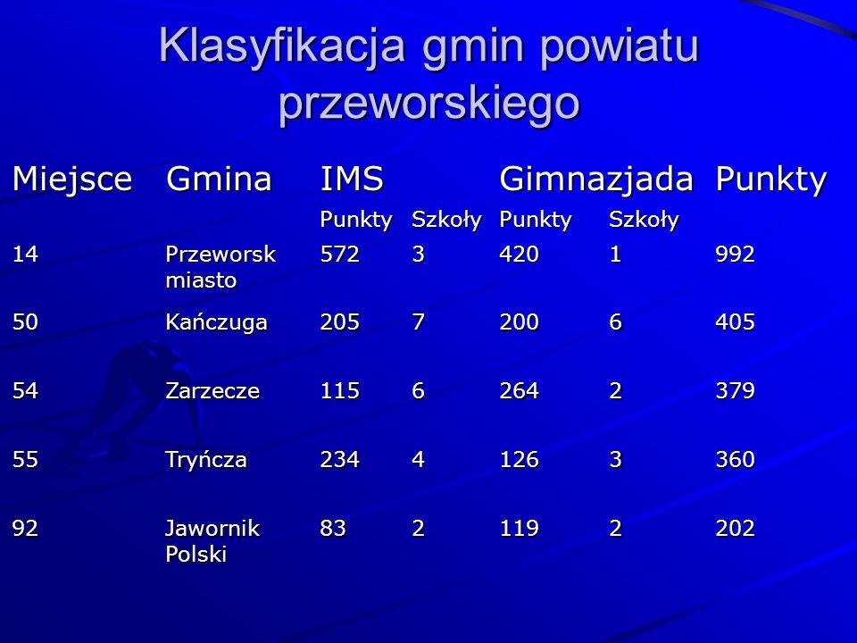 Klasyfikacja gmin powiatu przeworskiego