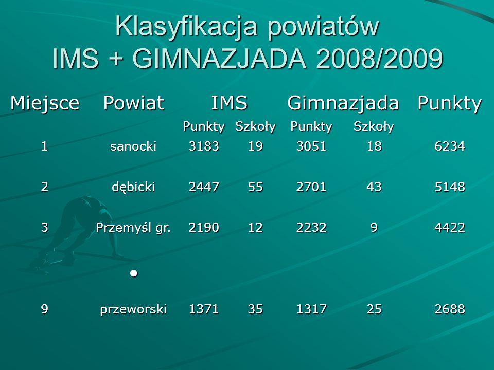 Klasyfikacja powiatów IMS + GIMNAZJADA 2008/2009