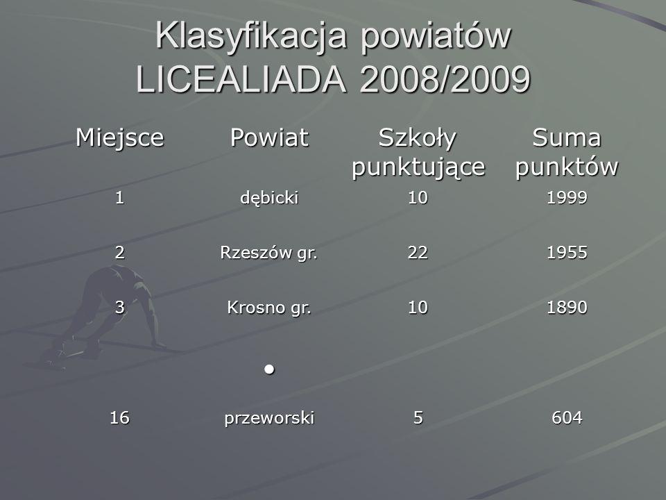 Klasyfikacja powiatów LICEALIADA 2008/2009