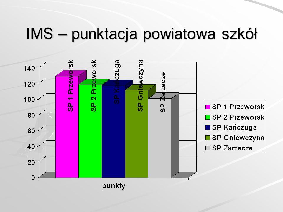 IMS – punktacja powiatowa szkół