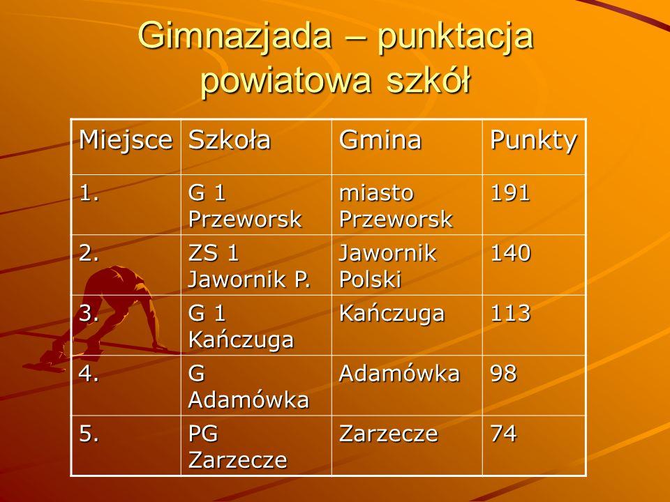 Gimnazjada – punktacja powiatowa szkół