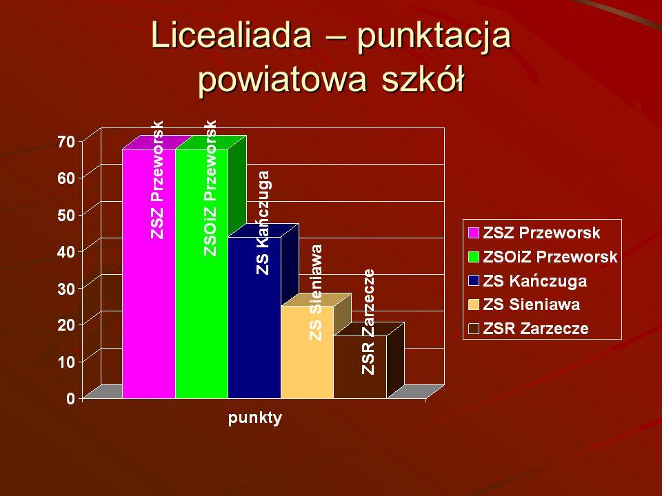 Licealiada – punktacja powiatowa szkół