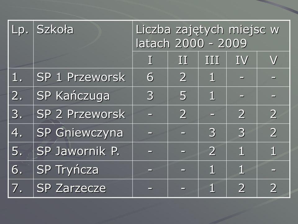 Lp. Szkoła. Liczba zajętych miejsc w latach 2000 - 2009. I. II. III. IV. V. 1. SP 1 Przeworsk.
