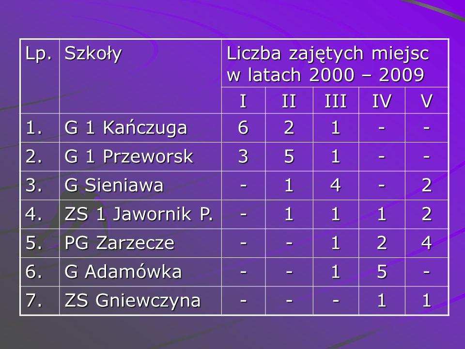 Lp. Szkoły. Liczba zajętych miejsc w latach 2000 – 2009. I. II. III. IV. V. 1. G 1 Kańczuga.