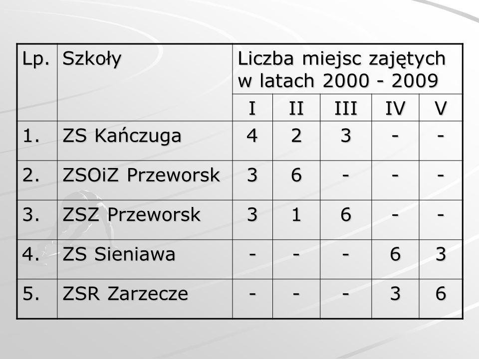 Lp. Szkoły. Liczba miejsc zajętych w latach 2000 - 2009. I. II. III. IV. V. 1. ZS Kańczuga.
