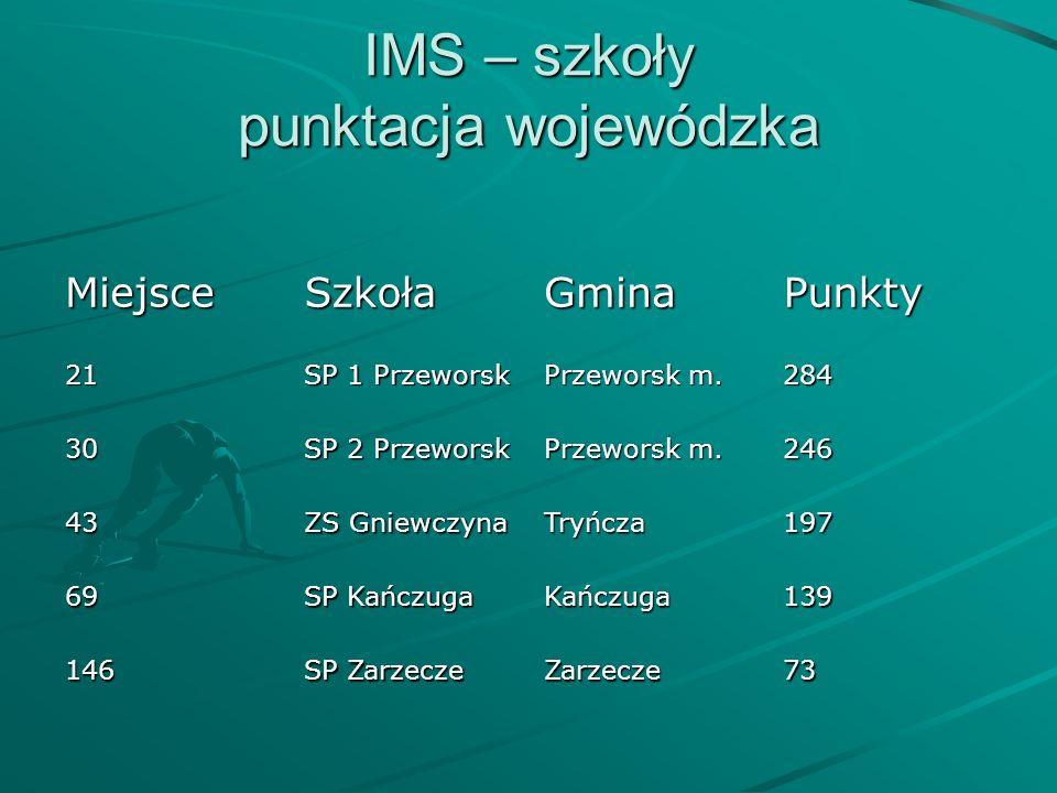 IMS – szkoły punktacja wojewódzka