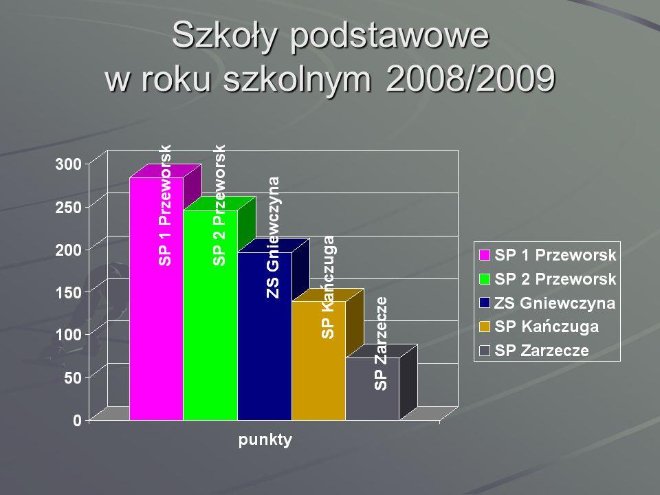 Szkoły podstawowe w roku szkolnym 2008/2009