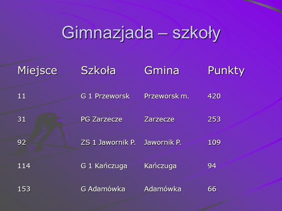 Gimnazjada – szkoły Miejsce Szkoła Gmina Punkty 11 G 1 Przeworsk