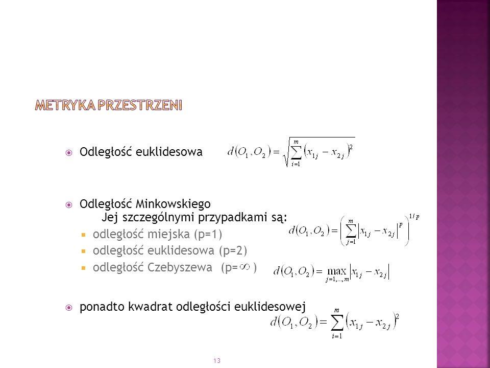 Metryka przestrzeni Odległość euklidesowa