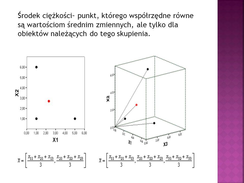 Środek ciężkości– punkt, którego współrzędne równe są wartościom średnim zmiennych, ale tylko dla obiektów należących do tego skupienia.