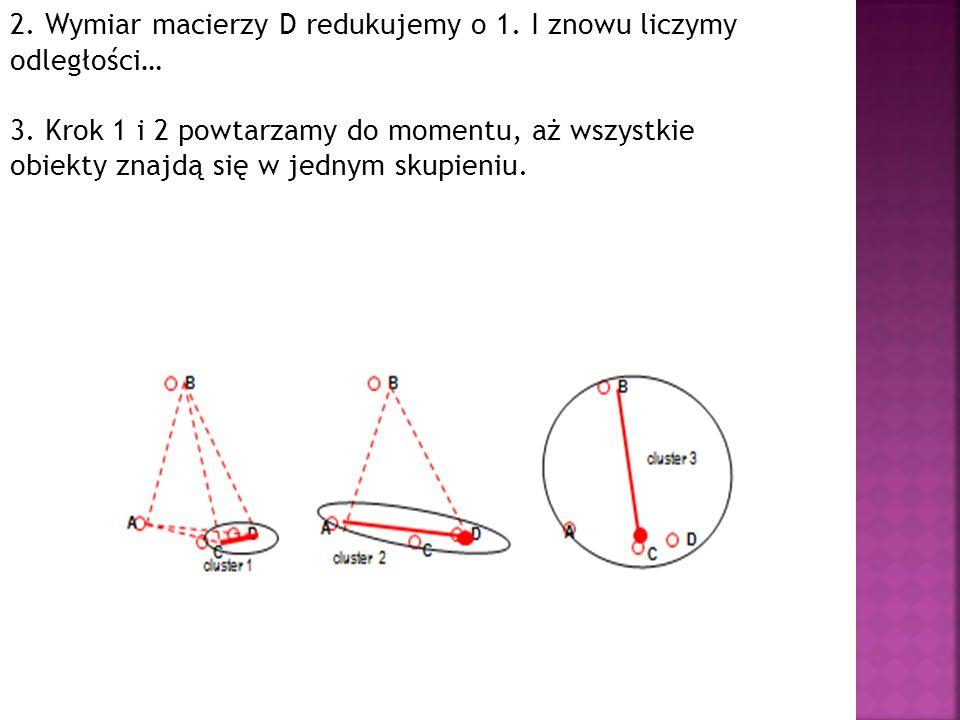 2. Wymiar macierzy D redukujemy o 1. I znowu liczymy odległości…