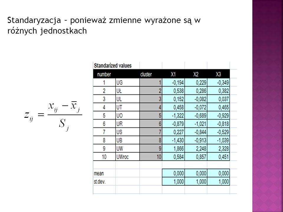 Standaryzacja – ponieważ zmienne wyrażone są w różnych jednostkach