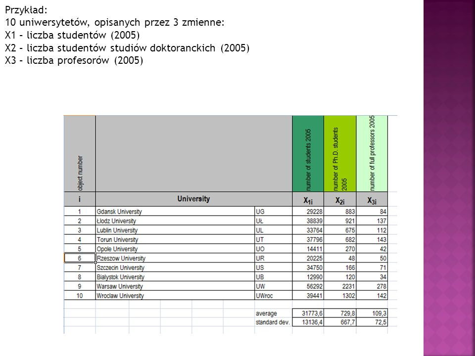 Przykład: 10 uniwersytetów, opisanych przez 3 zmienne: X1 – liczba studentów (2005) X2 – liczba studentów studiów doktoranckich (2005)