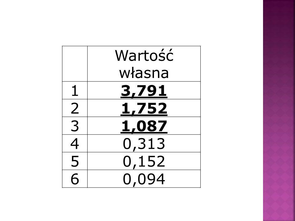 Wartość własna 1 3,791 2 1,752 3 1,087 4 0,313 5 0,152 6 0,094